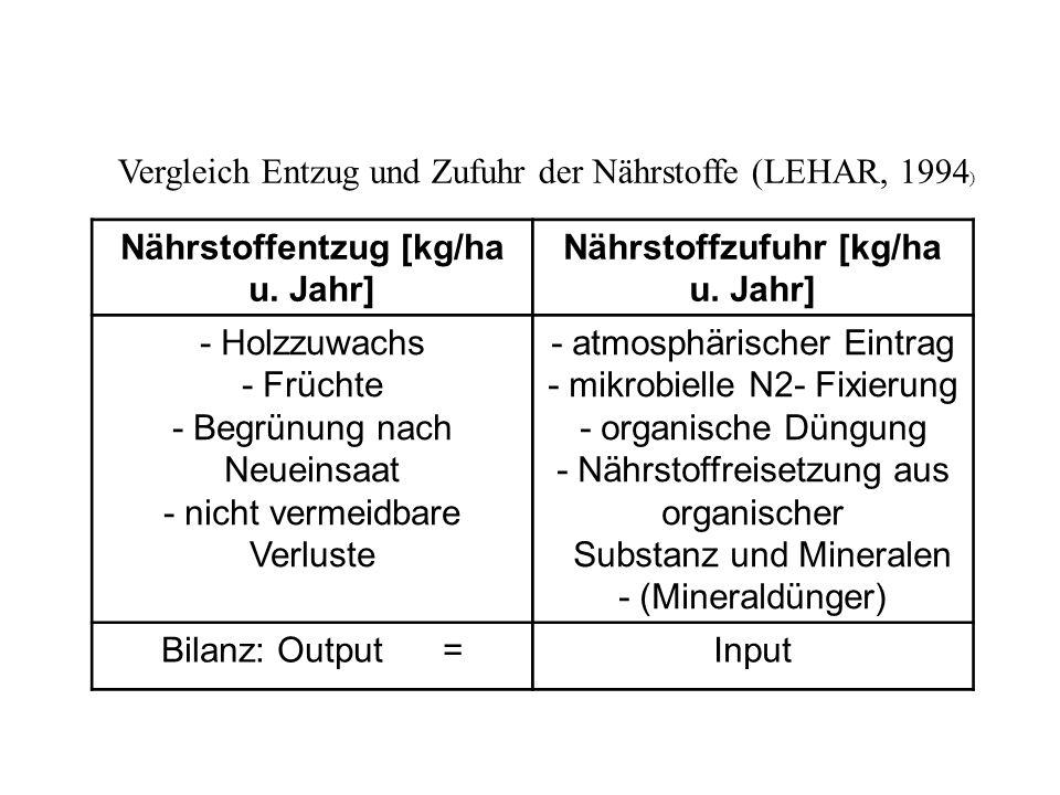 Nährstoffentzug [kg/ha u. Jahr] Nährstoffzufuhr [kg/ha u. Jahr]